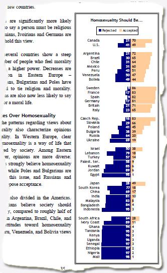 """""""האם הומוסקסואליות היא דרך חיים שצריכה להתקבל על-ידי החברה?"""", מתוך הסקר העולמי של PEW"""