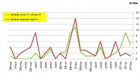 """גרף 2, מספר המודעות של בנק הפועלים ב""""הארץ""""–""""דה מרקר"""" לעומת """"ידיעות אחרונות"""" בין מאי 2007 למאי 2009. לחצו להגדלה"""
