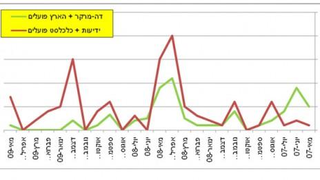 """גרף 3, מספר המודעות של בנק הפועלים ב""""הארץ""""–""""דה מרקר"""" לעומת """"ידיעות אחרונות"""" ו""""כלכליסט"""" בין מאי 2007 למאי 2009. לחצו להגדלה"""