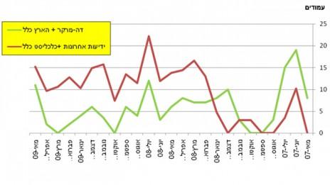"""גרף 5, מספר המודעות של כלל ב""""הארץ""""–""""דה-מרקר"""" לעומת """"ידיעות אחרונות"""" ו""""כלכליסט"""" בין מאי 2007 למאי 2009. לחצו להגדלה"""