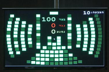 תוצאות ההצבעה על פיזור הכנסת, אתמול בכנסת (צילום: מרים אלסטר)
