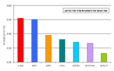 """אופי הסיקור של כל עיתון יומי על-פי """"מדד הפרגון"""" (מתוך מחקר חברת יפעת, לחצו להגדלה)"""