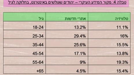 טבלה 4: מקור המידע העיקרי – יהודים שגולשים באינטרנט, בחלוקה לגיל