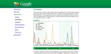 Google- Zeitgeist 2009