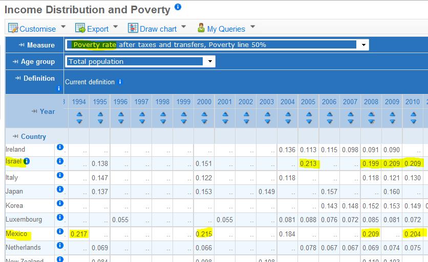 טבלת חלוקת הכנסה ועוני: שיעור הנמצאים מתחת לקו העוני (20.9%) באופן עקבי בישראל בשנים 2008–2010