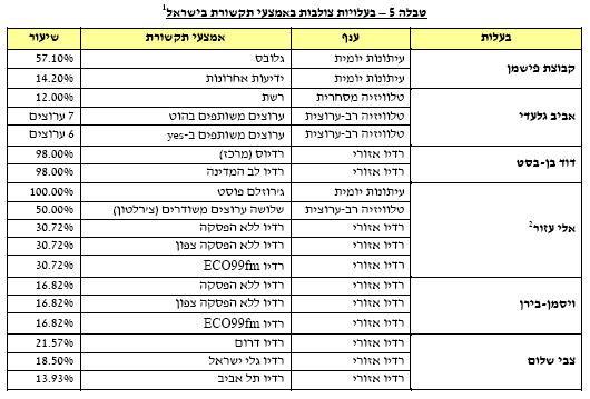 """בעלויות צולבות באמצעי תקשורת בישראל, מתוך דו""""ח מרכז המחקר והמידע של הכנסת"""