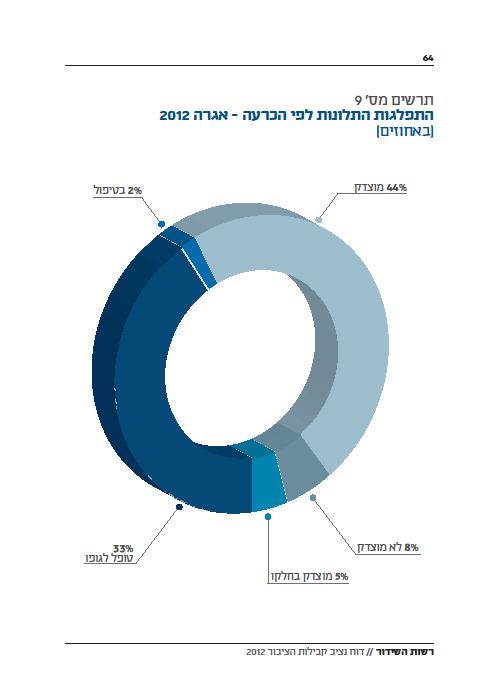 """דו""""ח נציב קבילות הציבור ברשות השידור 2012, התפלגות תלונות לפי הכרעה (מתוך הדו""""ח)"""