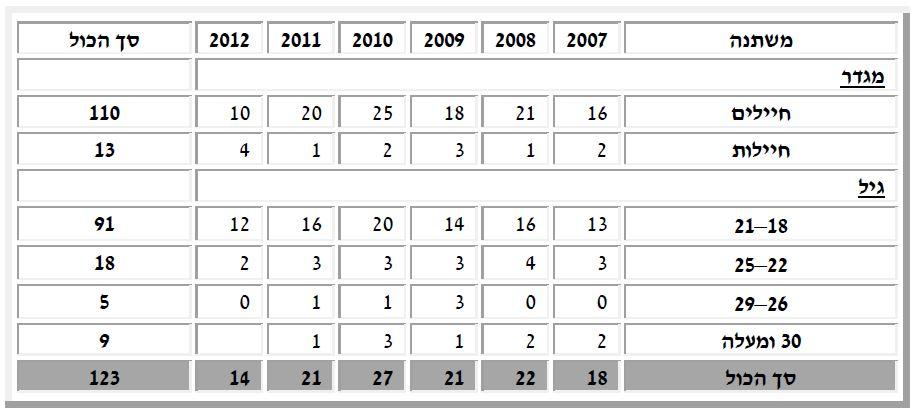 """התאבדויות חיילי צה""""ל לפי גיל 2007-2012"""