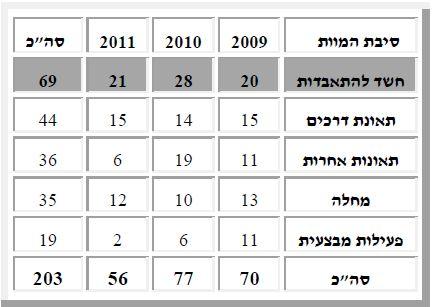 """סיבות המוות של חיילי צה""""ל, 2009–2011"""
