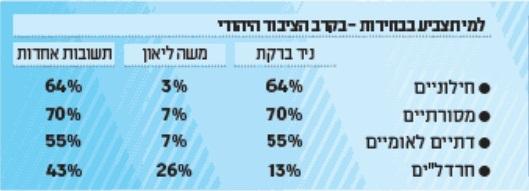 סקר על הבחירות בירושלים. מעריב, 4.9.2013