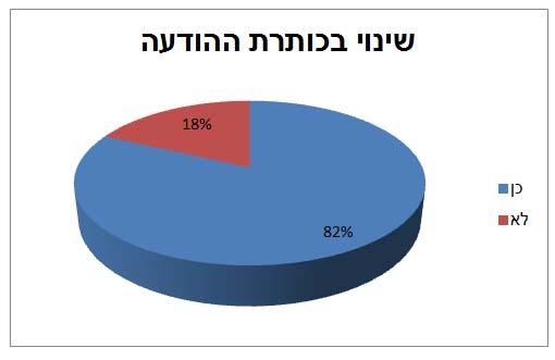 אחוז הכתבות שהתפרסמו בעקבות ההודעות לעיתונות ונשאו כותרת שונה מכותרת ההודעה