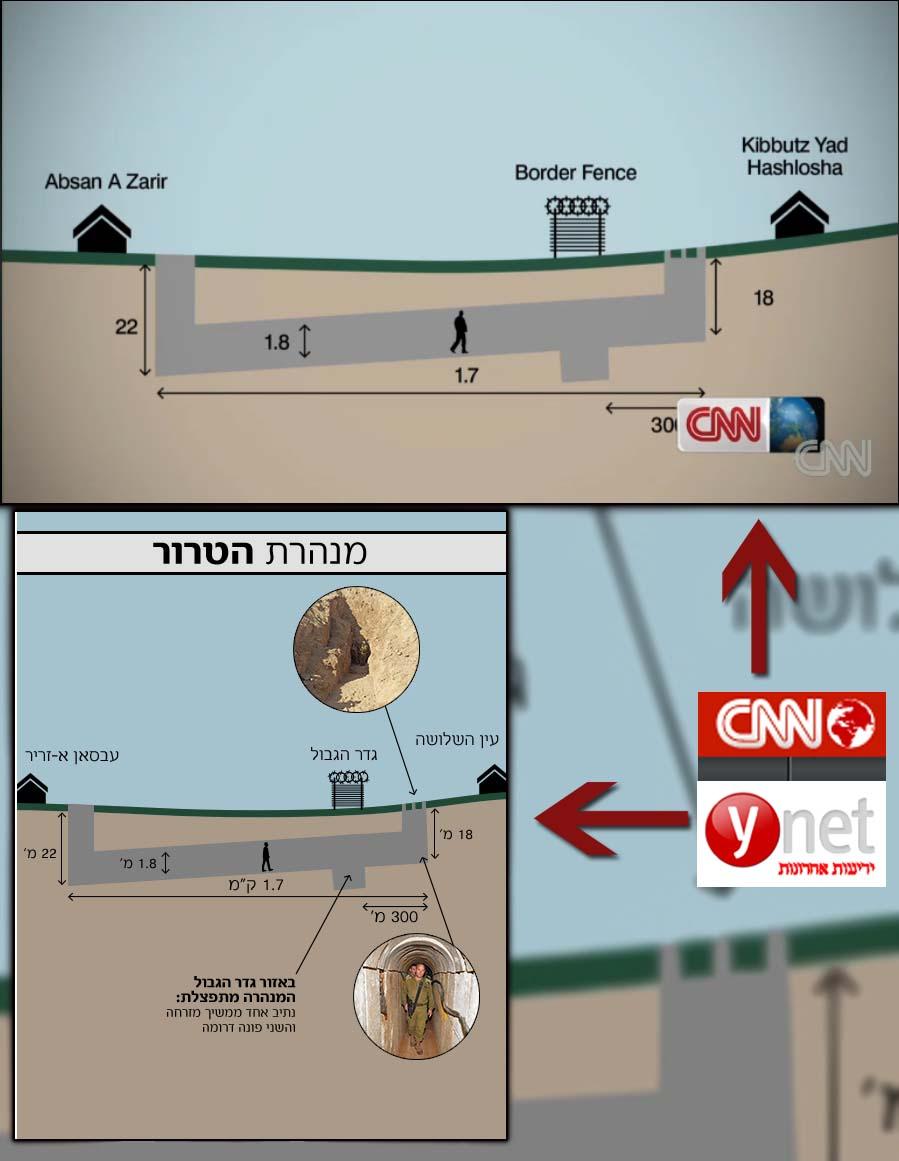 אינפוגרפיקה ב-CNN וב-ynet. מצא את ההבדלים