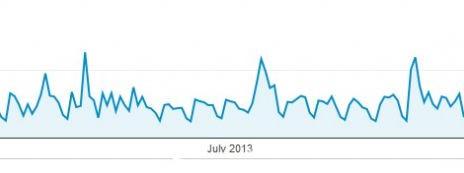 """גרף הביקורים באתר """"העין השביעית"""" ב-2013, לפי יום"""