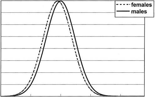 גרף (ממחקר אחר) המדגים הבדל של 0.21 נקודות בין זכרים לנקבות. בהבדל של 0.07 האוכלוסיות כמעט מתלכדות