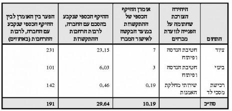 """השוואת עלויות בפרויקט HD של רשות השידור, מתוך דו""""ח מבקר המדינה 64ג'"""