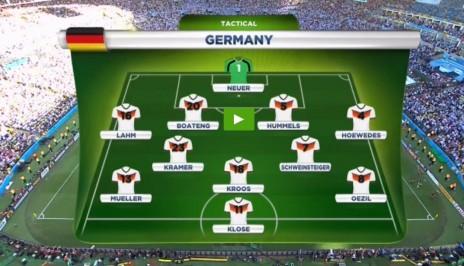 ההרכב של גרמניה כפי שהוצג על המסך. ארבל ונוימן לא ראו שסמי חדירה לא בהרכב