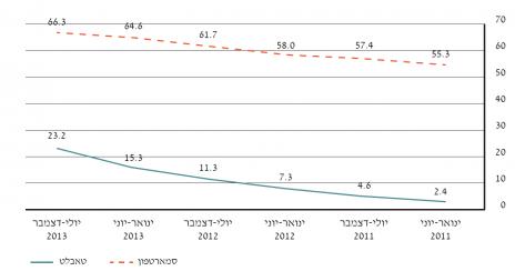 גרף 1 – שיעור הבעלות על סמארטפון וטאבלט בישראל (מקור: TGI)