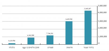 גרף 5 – קטיגוריות מובילות בקרב צופי הווידיאו באתרי הוועדה (נתוני ועדת המדרוג, ינואר 2013)