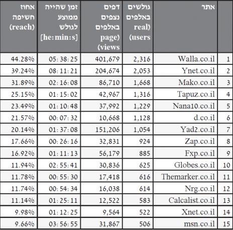 טבלה 1 – דירוג אתרי האינטרנט (שהיו חברים בוועדת המדרוג) ליולי 2013 (מקור: ועדת המדרוג למדידת שיעורי הגלישה באינטרנט)