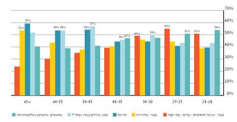 גרף 8 – תחומי העניין של גולשי האינטרנט בישראל לפי קבוצות גיל
