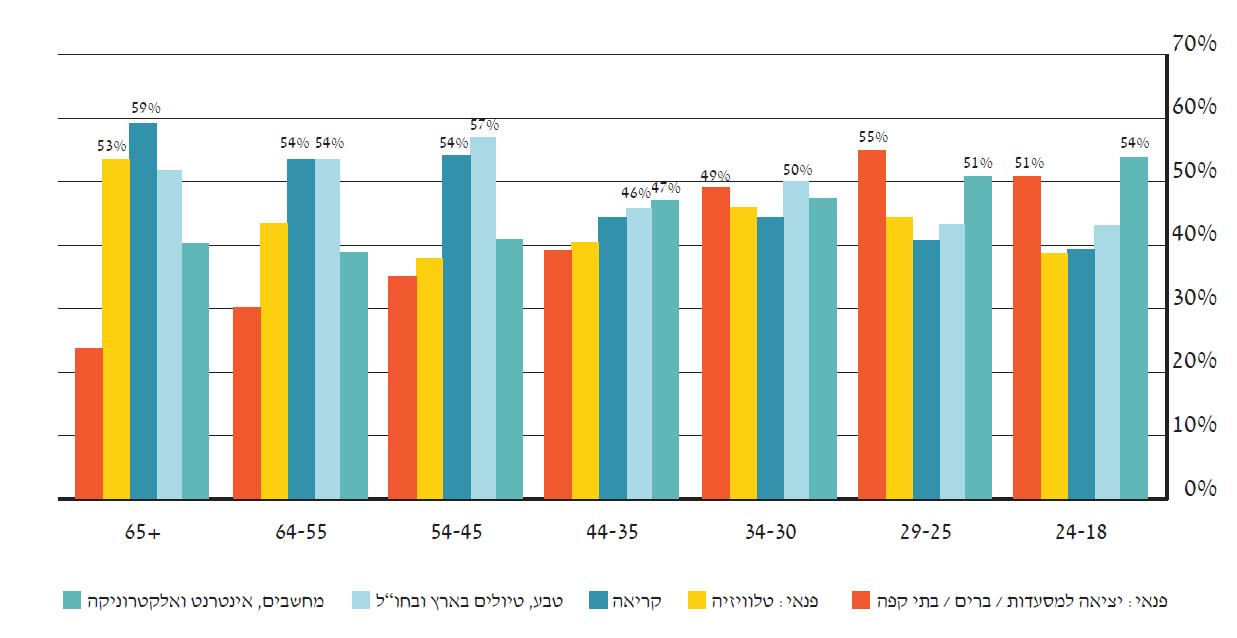 תחומי העניין של גולשי האינטרנט בישראל לפי קבוצות גיל | the7eye.org.il