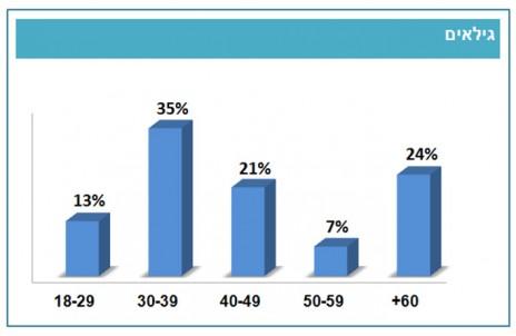 """גיליהם של מנויי הדיגיטל של אתר """"הארץ"""" בעברית, על-פי סקר של חברת TNS מהחודשים מאי–יולי 2013"""