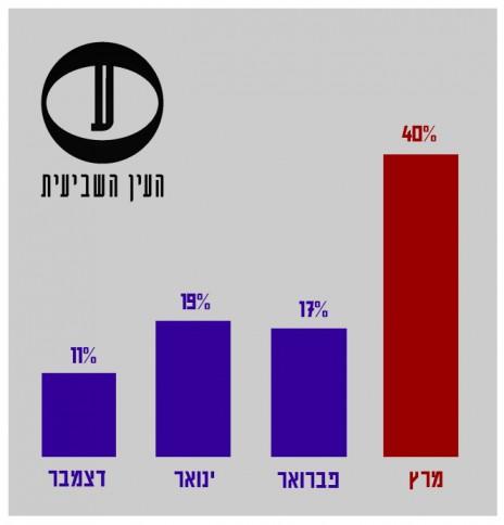"""""""ישראל היום"""", שיעור הכותרות הראשיות המכילות ציטוט ישיר מטעם נתניהו (מעוגל)"""
