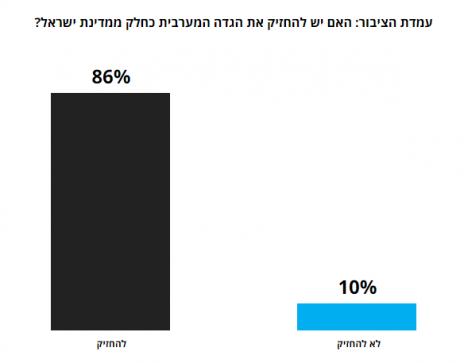 """ממצאי סקר שנערך ב-1967 בקרב יהודים בלבד, כפי שהוצג באתר """"הארץ"""", 4.11.15"""