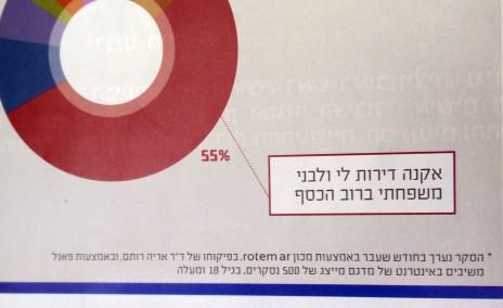 """סקר ליהודים בלבד, """"ליברל"""", אפריל 2016"""