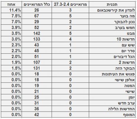 מספר ושיעור המרואיינים הערביים בתוכניות החדשות והאקטואליה המובילות, 27.3-2.4. מספר כלל המרואיינים מתבסס על בדיקה חד-פעמית שנעשתה בחודש ינואר