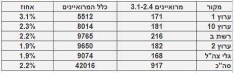 מספר ושיעור המרואיינים הערביים בכלי התקשורת המרכזיים, 3.1-2.4. מספר כלל המרואיינים מתבסס על בדיקה חד-פעמית שנעשתה בחודש ינואר