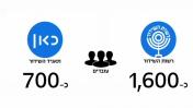 השוואה בין תאגיד השידור לרשות השידור (צילום מסך: ערוץ 10)
