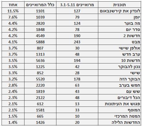 מספר ושיעור המרואיינים הערבים בתוכניות החדשות והאקטואליה המובילות, 3.1-5.11. מספר כלל המרואיינים מתבסס על בדיקה חד-פעמית שנעשתה בחודש ינואר