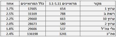 מספר ושיעור המרואיינים הערבים בכלי התקשורת המרכזיים, 3.1‒5.11. מספר כלל המרואיינים מתבסס על בדיקה חד-פעמית שנעשתה בחודש ינואר
