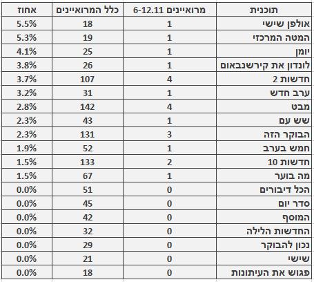 מספר ושיעור המרואיינים הערבים בתוכניות החדשות והאקטואליה המובילות, 6.11–12.11. מספר כלל המרואיינים מתבסס על בדיקה חד-פעמית שנעשתה בחודש ינואר