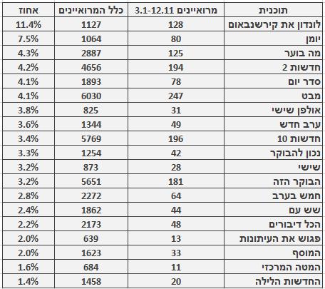 מספר ושיעור המרואיינים הערבים בתוכניות החדשות והאקטואליה המובילות, 3.1–12.11. מספר כלל המרואיינים מתבסס על בדיקה חד-פעמית שנעשתה בחודש ינואר