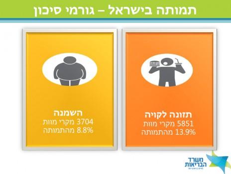 תזונה ותמותה בישראל, מתוך המלצות הוועדה