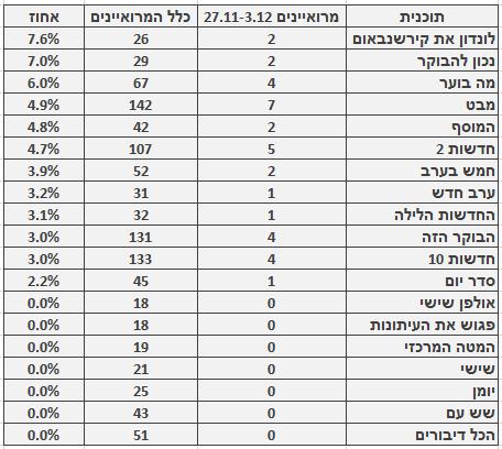 מספר ושיעור המרואיינים הערבים בתוכניות החדשות והאקטואליה המובילות, 27.11–3.12. מספר כלל המרואיינים מתבסס על בדיקה חד-פעמית שנעשתה בחודש ינואר