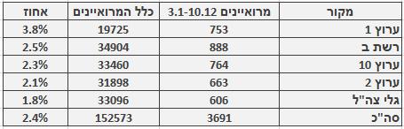 מספר ושיעור המרואיינים הערבים בכלי התקשורת המרכזיים, 3.1–10.12. מספר כלל המרואיינים מתבסס על בדיקה חד-פעמית שנעשתה בחודש ינואר