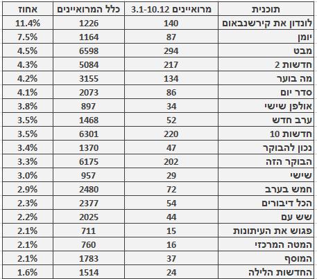 מספר ושיעור המרואיינים הערבים בתוכניות החדשות והאקטואליה המובילות, 3.1–10.12. מספר כלל המרואיינים מתבסס על בדיקה חד-פעמית שנעשתה בחודש ינואר