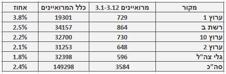 מספר ושיעור המרואיינים הערבים בכלי התקשורת המרכזיים, 3.1–3.12. מספר כלל המרואיינים מתבסס על בדיקה חד-פעמית שנעשתה בחודש ינואר