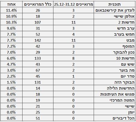 מספר ושיעור המרואיינים הערבים בתוכניות החדשות והאקטואליה המובילות, 25.12–31.12. מספר כלל המרואיינים מתבסס על בדיקה חד-פעמית שנעשתה בחודש ינואר