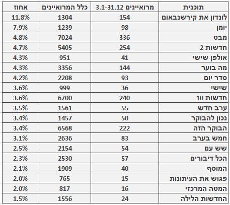 מספר ושיעור המרואיינים הערבים בתוכניות החדשות והאקטואליה המובילות, 3.1–31.12. מספר כלל המרואיינים מתבסס על בדיקה חד-פעמית שנעשתה בחודש ינואר