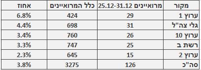 מספר ושיעור המרואיינים הערבים בכלי התקשורת המרכזיים, 25.12–31.12. מספר כלל המרואיינים מתבסס על בדיקה חד-פעמית שנעשתה בחודש ינואר