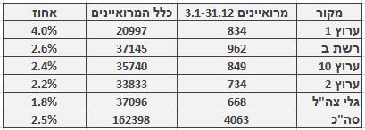 מספר ושיעור המרואיינים הערבים בכלי התקשורת המרכזיים, 3.1–31.12. מספר כלל המרואיינים מתבסס על בדיקה חד-פעמית שנעשתה בחודש ינואר