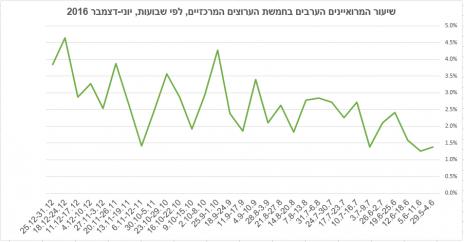 שיעור המרואיינים הערבים בחמשת הערוצים המרכזיים, לפי שבועות, יוני-דצמבר 2016