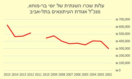 """עלות שכרו השנתית של מנכ""""ל אגודת העיתונאים בתל-אביב, יוסי בר-מוחא, על-פי נתונים שנמסרו לרשם העמותות (נתוני שנת 2011 חסרים)"""